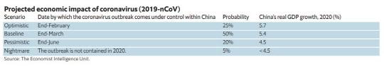 韓 3분기 1%대 성장률로 반등?…세계 경기반등 열쇠는 `중국`